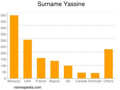 Surname Yassine