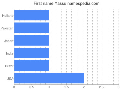 Given name Yassu