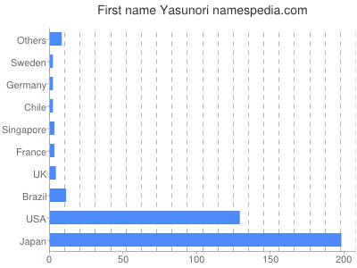 Given name Yasunori