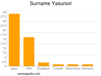 Surname Yasunori