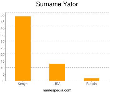 Surname Yator