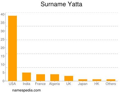 Surname Yatta