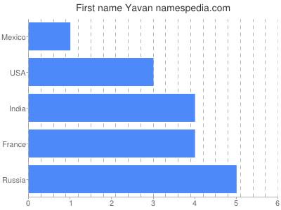 Given name Yavan