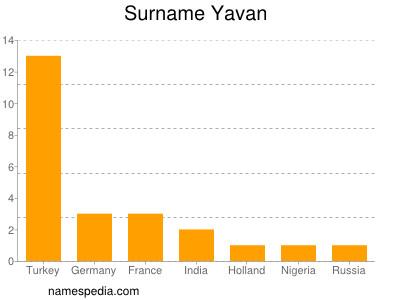 Surname Yavan