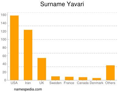 Surname Yavari
