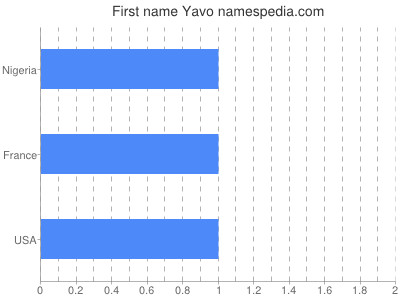 Given name Yavo