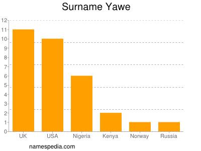 Surname Yawe