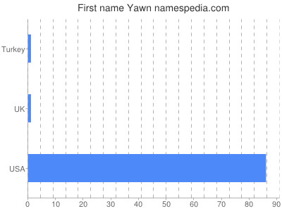 Given name Yawn