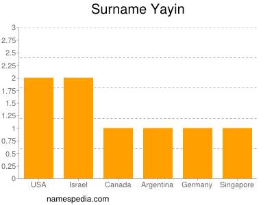 Surname Yayin