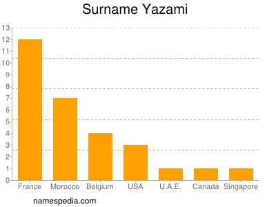 Surname Yazami