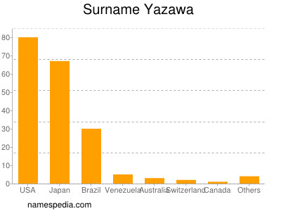 Surname Yazawa