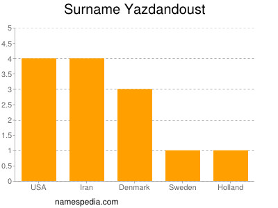 Surname Yazdandoust