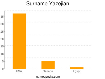 Familiennamen Yazejian
