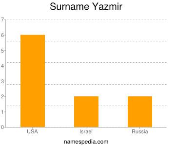 Surname Yazmir