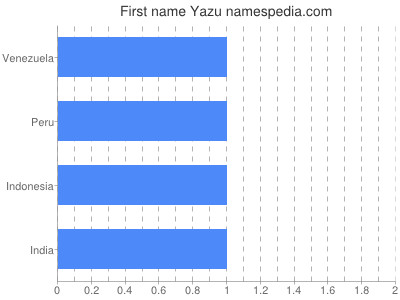 Given name Yazu