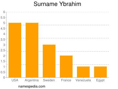 Surname Ybrahim