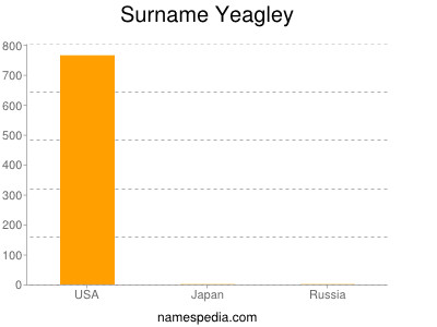 Surname Yeagley