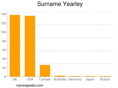 Surname Yearley