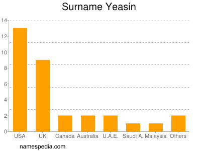 Surname Yeasin