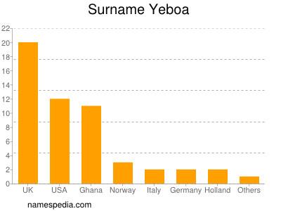 Surname Yeboa