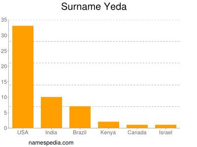 Surname Yeda