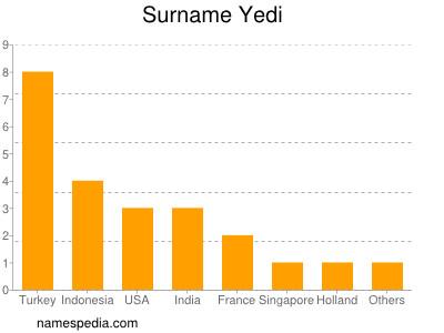 Surname Yedi