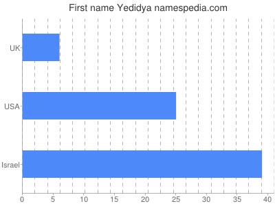 Given name Yedidya