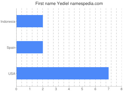 Given name Yediel