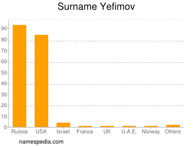 Surname Yefimov
