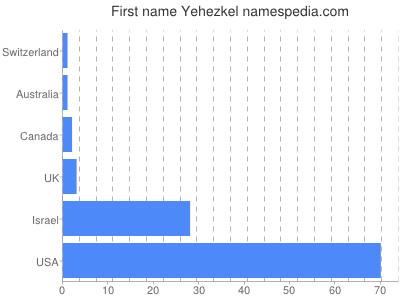 Given name Yehezkel