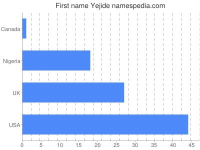 Given name Yejide