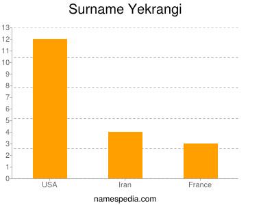 Surname Yekrangi