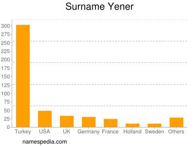 Surname Yener