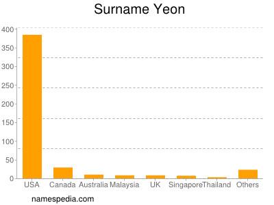 Surname Yeon