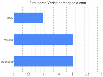Given name Yerico