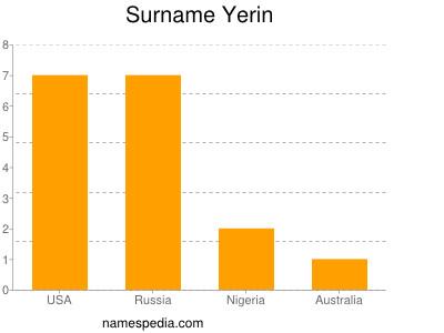 Surname Yerin