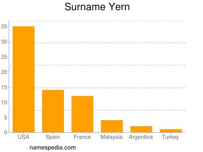 Surname Yern
