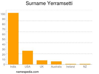 Surname Yerramsetti
