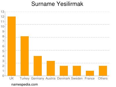 Surname Yesilirmak
