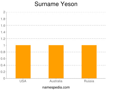 Surname Yeson