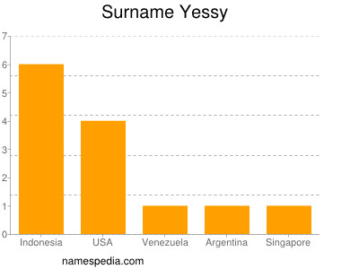 Surname Yessy