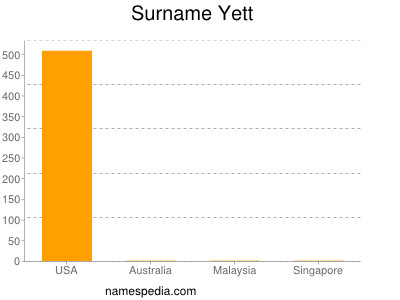 Surname Yett