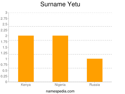 Surname Yetu