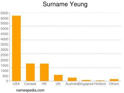 Surname Yeung