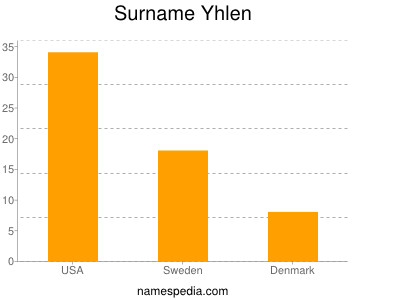 Surname Yhlen