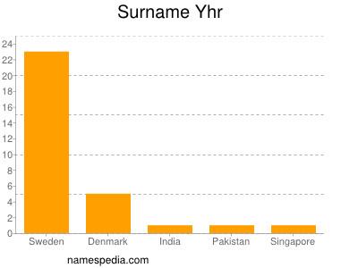 Surname Yhr