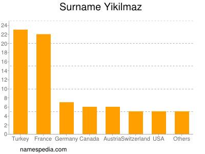 Surname Yikilmaz
