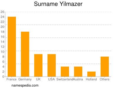 Surname Yilmazer