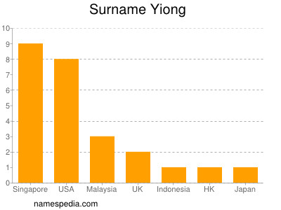 Surname Yiong