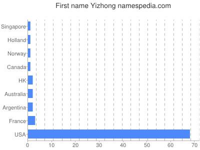 Given name Yizhong